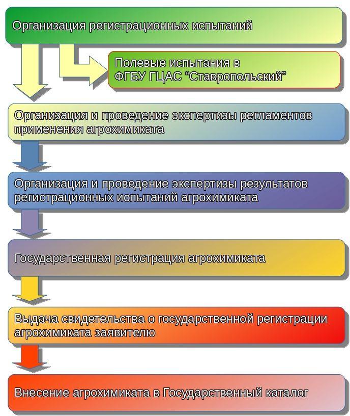 Схема процедуры проведения регистрационных испытаний