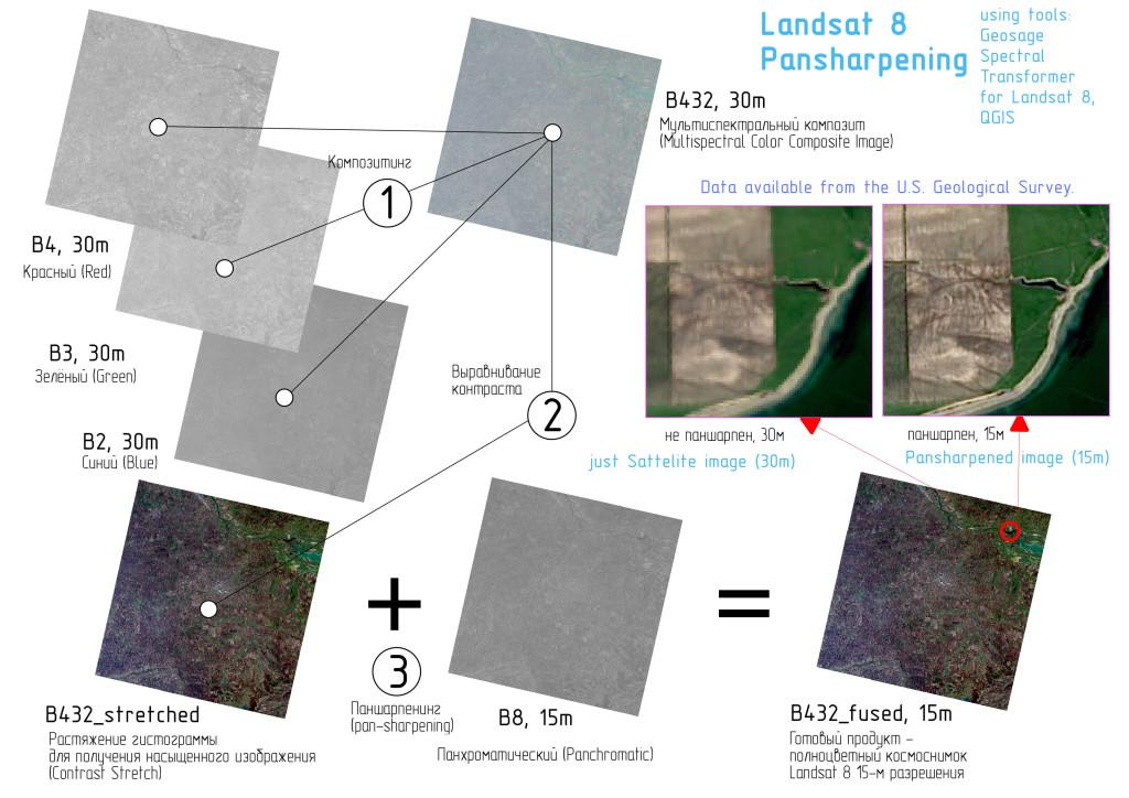Схема обработки Landsat 8