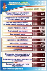 """Урожаю 2016 года, агрохимцентр """"Ставропольский"""""""