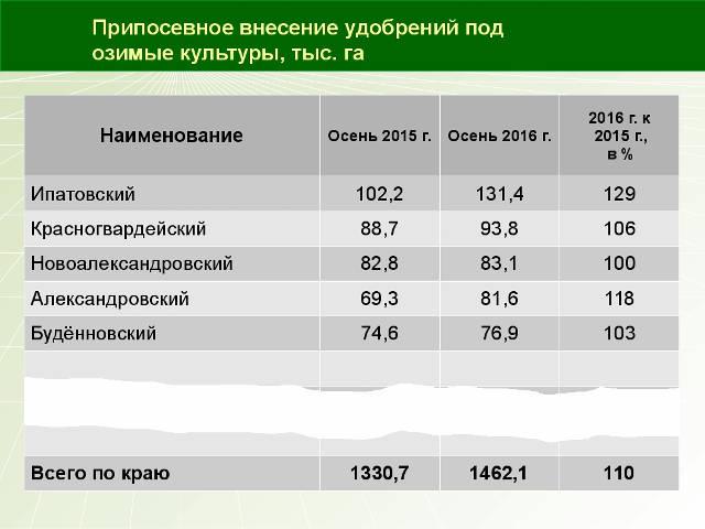 Агрохимическое обеспечение культур урожая 2017 года