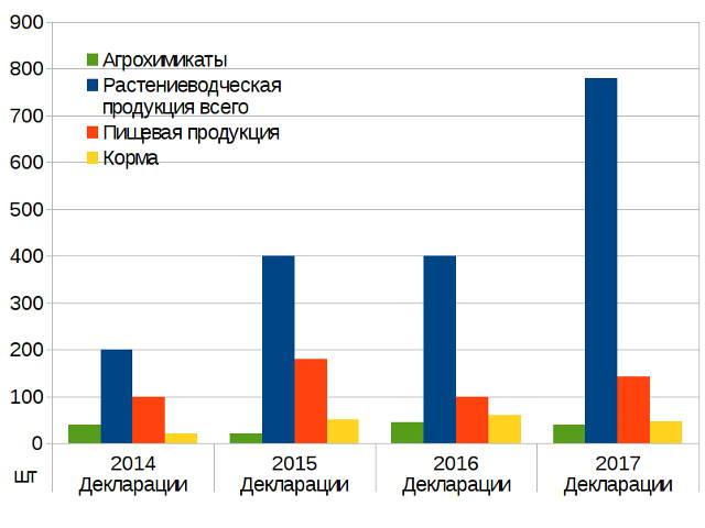 Результаты работы органа по сертификации 2017
